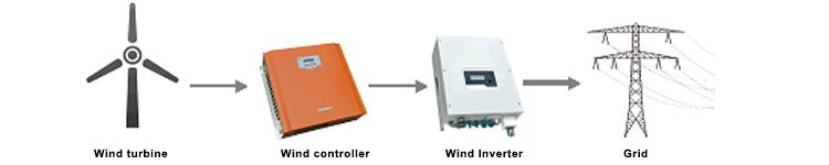 Buy 10KW,15KW,20KW Wind on grid system,10KW,15KW,20KW Wind